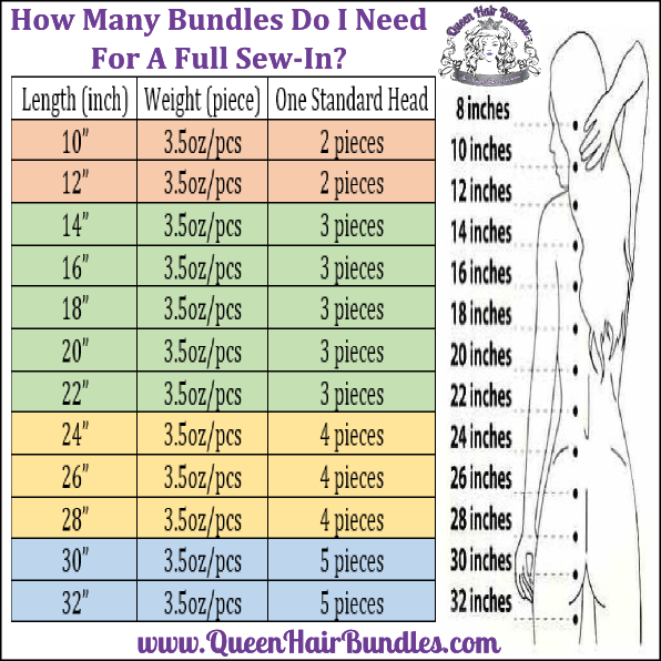 how many bundles do i need for a sew in hair